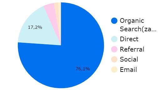 Výběr výseče koláčového grafu